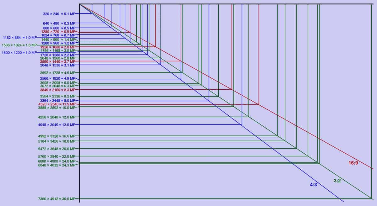 Megapixel To Resolution Converter