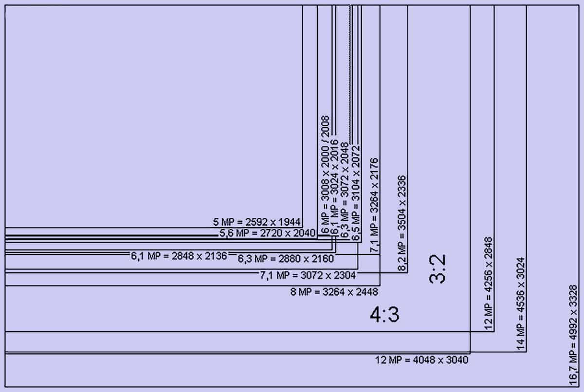 Resolution To Megapixel Converter